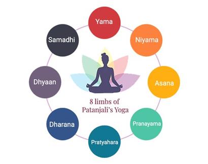 8-limba-of-Yoga - meditation